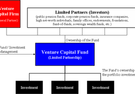 How to Scale Early-Stage Investing