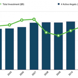 How and Why To Be an Angel Investor