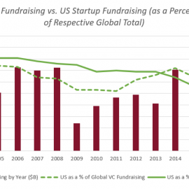 Why Venture Capitalists Are Investing in International Startups